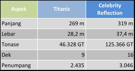 tabel reflection vs titanic